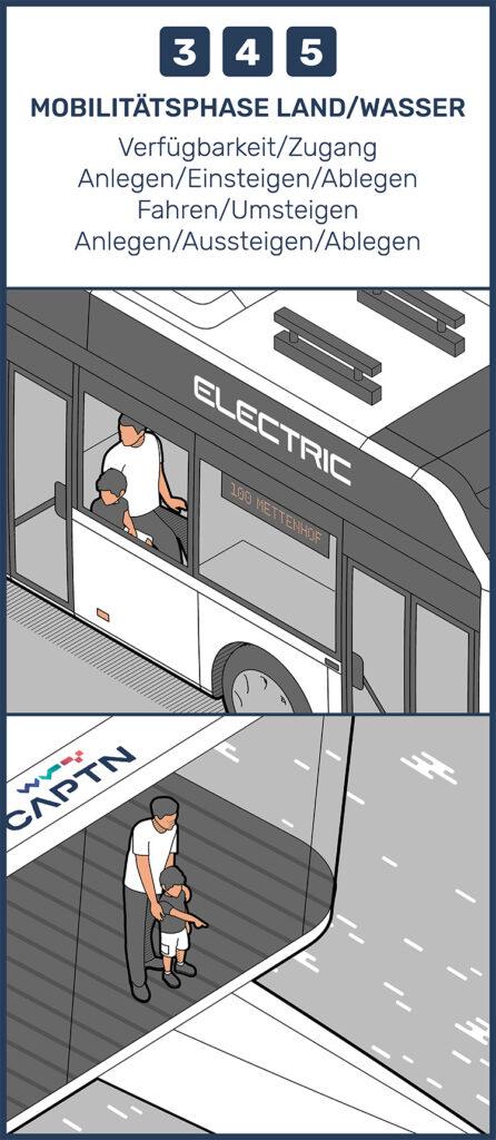 Mobilitätsphase