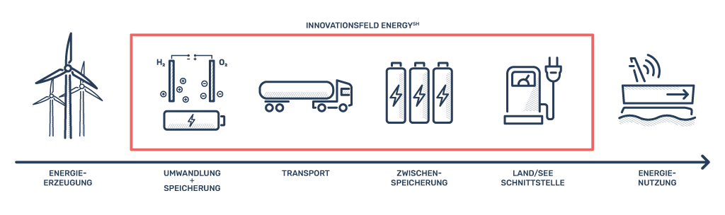 Innovationsfelder Energy SH
